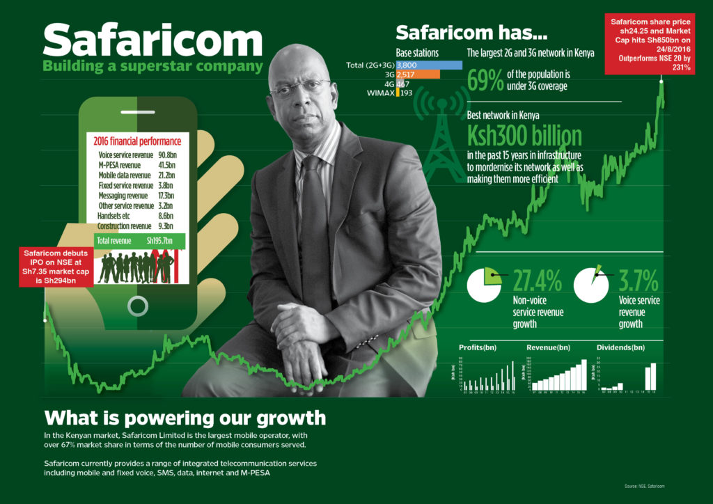 safaricom-share-price-2-1-1024x724 Safaricom races to Sh1 trillion valuation milestone