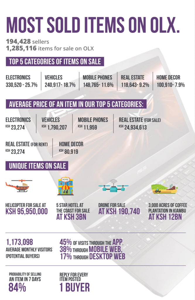 OLX-Infograph-666x1024 Electronics top sales on OLX