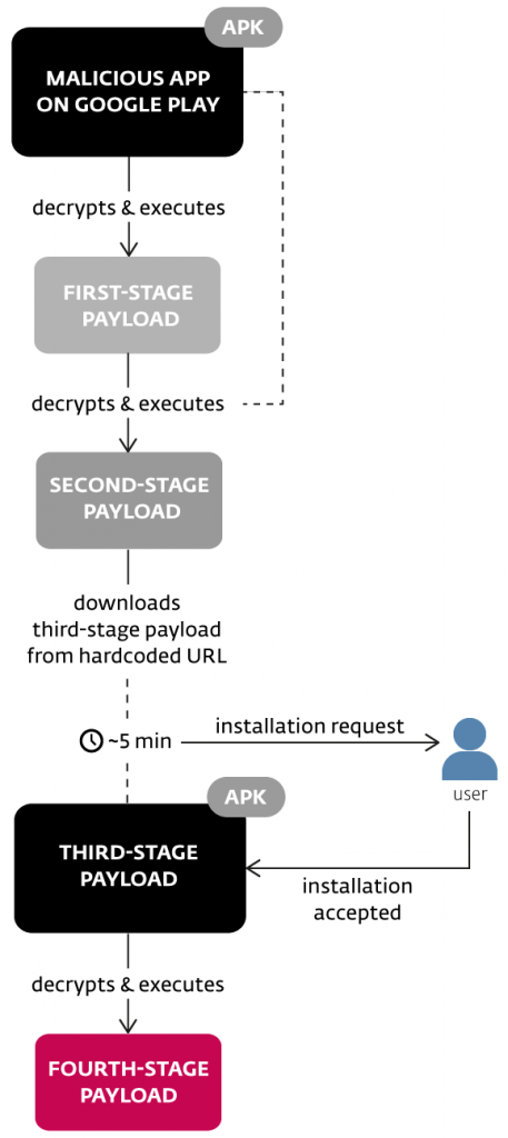 Eset-300x76 Malware sneaks into Google Play