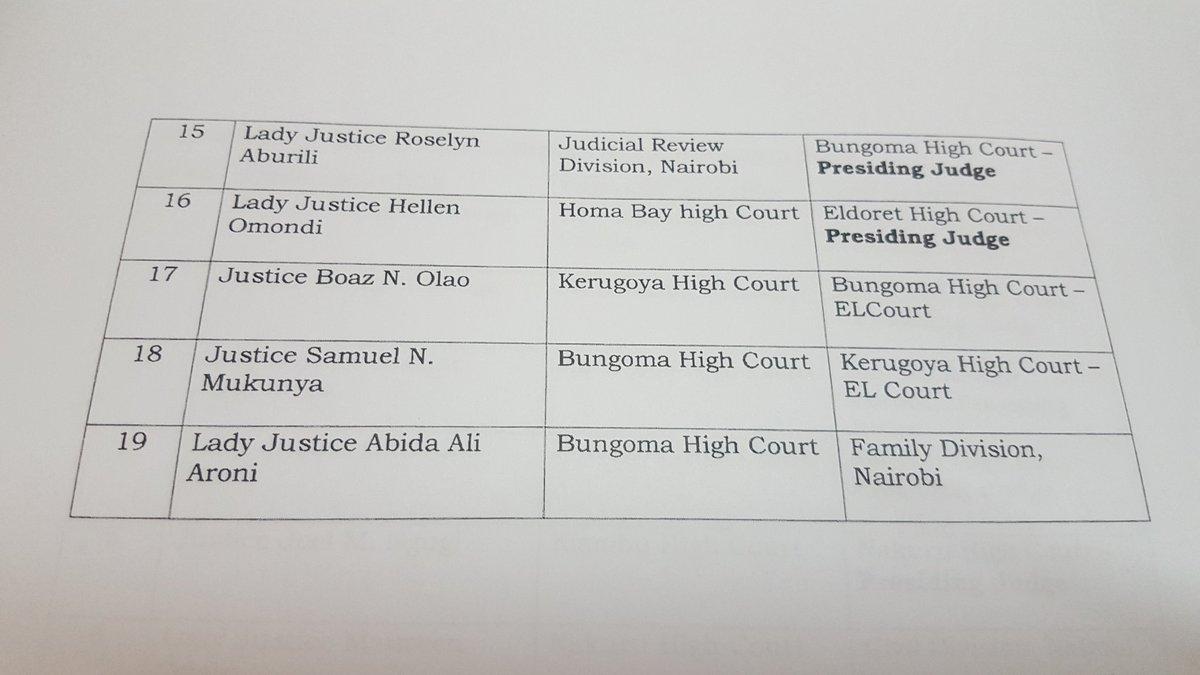 Judges-transfer Controversial judge, George Odunga, transferred