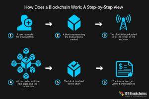 How does a blockchain work? www.businesstoday.co.ke