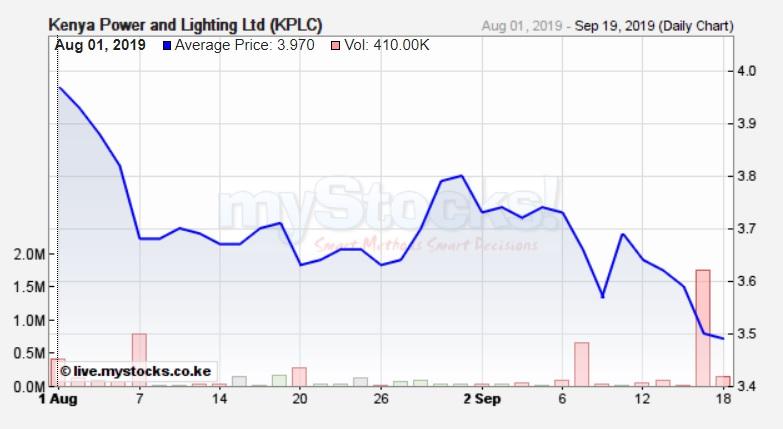 Kenya Power Share Price September 19 www.businesstoday.co.ke