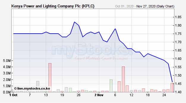 KPLC share price 2020