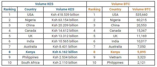 trading bitcoin în kenya bitcoin mining gtx 970
