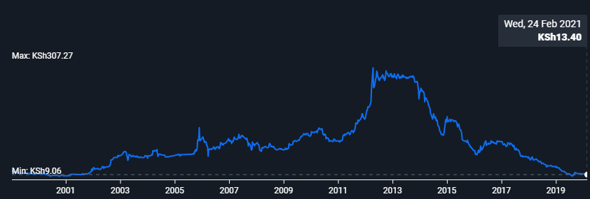 Graph of NMG's stock price since 2001