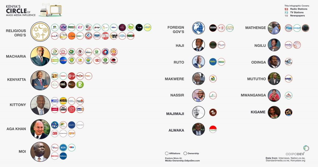 Many of Kenya's biggest media platforms are owned by or affiliated to politicians. This poses a threat to independent journalism. (Credit: OdipoDev)