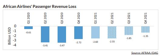 Afrcan Airlines Financial performance