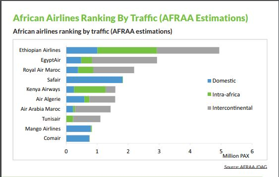 African Airlines ranking by Passenger Traffic - AFRAA