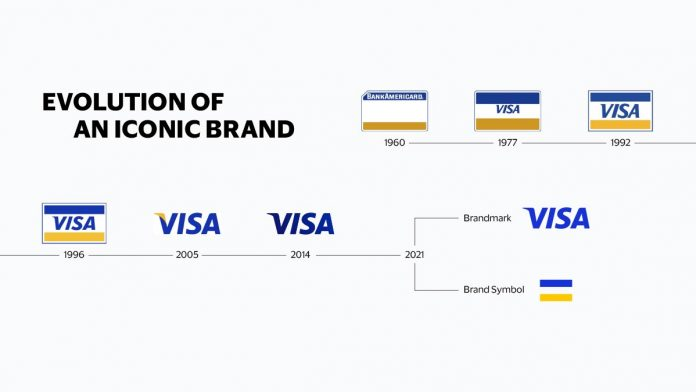 Image showing the evolution of the Visa brand