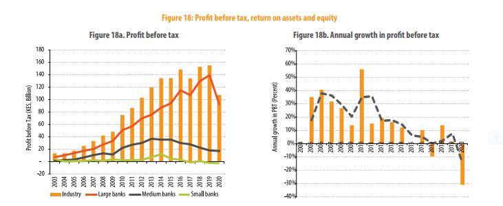 Kenya banks profit for 2020