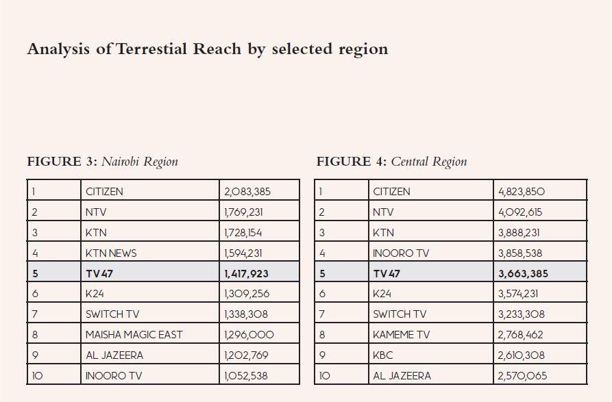 TV47 audience reach